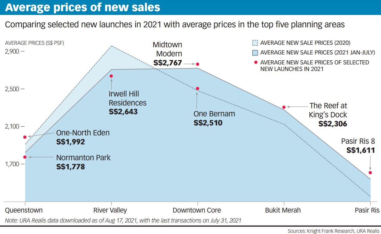 Average prices of new sales image