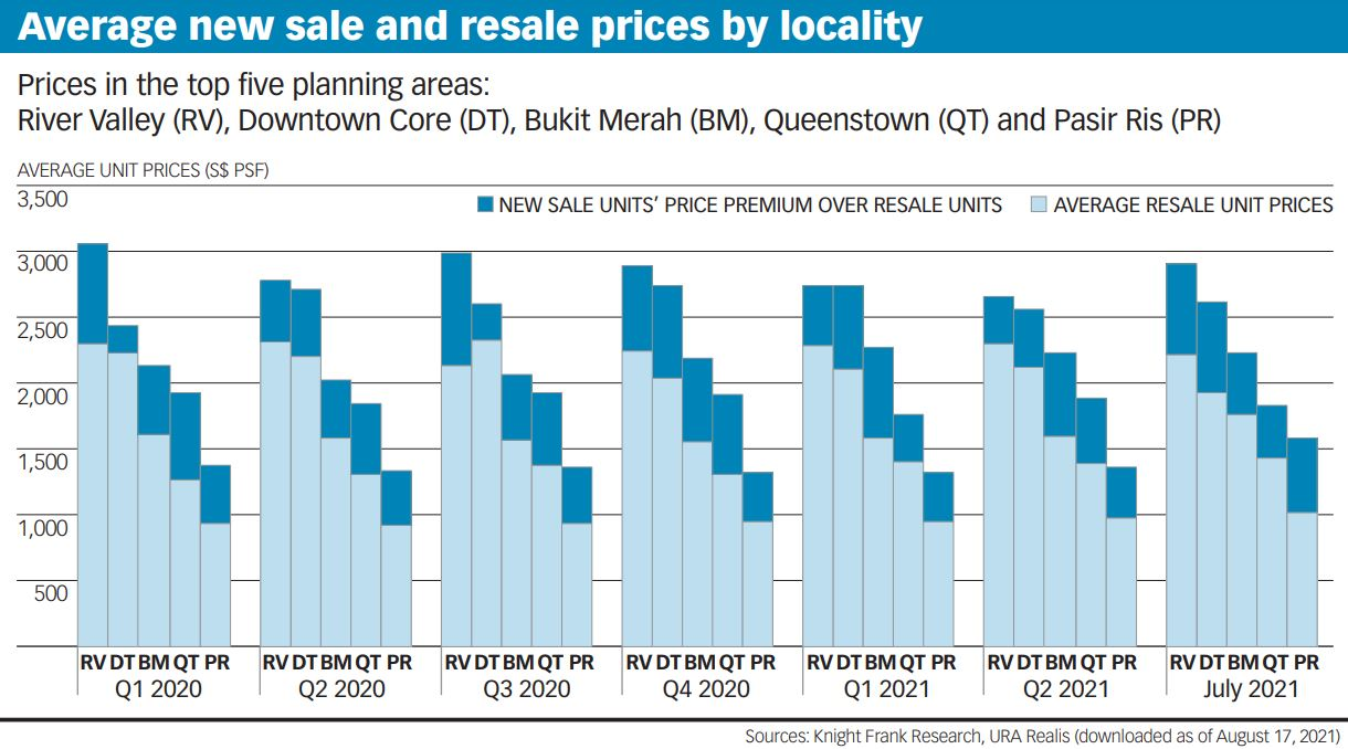 Average new sale and resale prices by locality